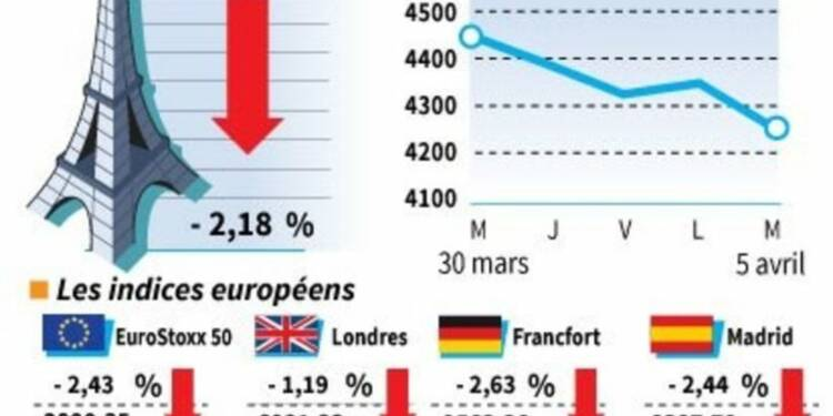 Nette baisse des marchés européens en clôture