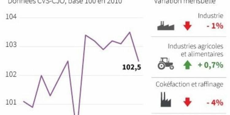La production industrielle rechute en février