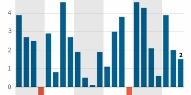 La croissance américaine moins forte que prévu au 3e trimestre