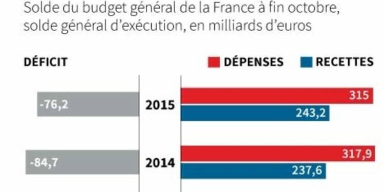 Le déficit du budget de l'Etat français en baisse à fin octobre