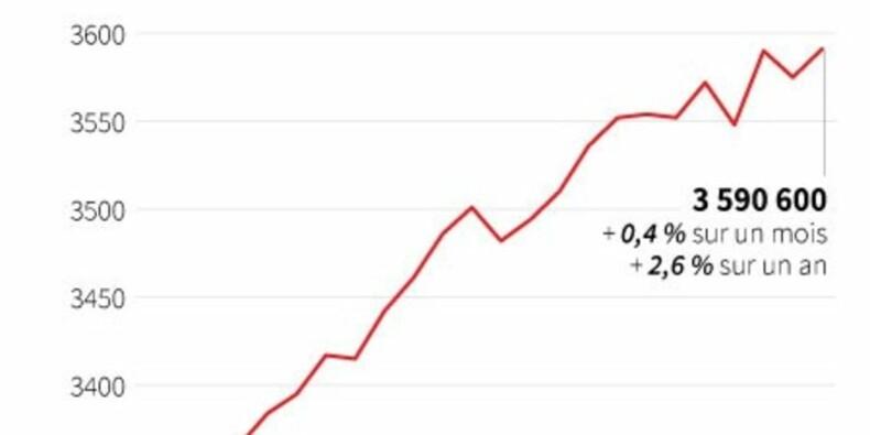 Le chômage est reparti à la hausse en décembre