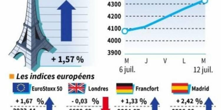 Les Bourses européennes en hausse à la clôture, exceptée Londres