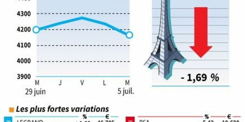 Les valeurs suivies à clôture de la Bourse de Paris