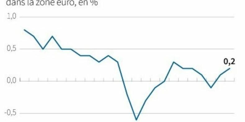 Léger tassement mais bon trimestre en vue pour la zone euro