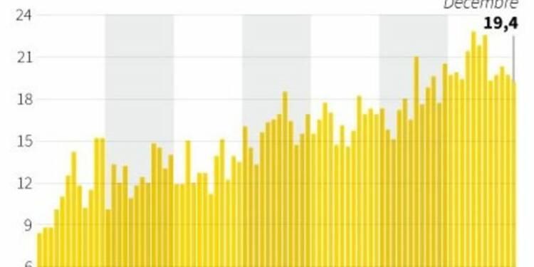 La production industrielle allemande baisse, doutes sur le PIB