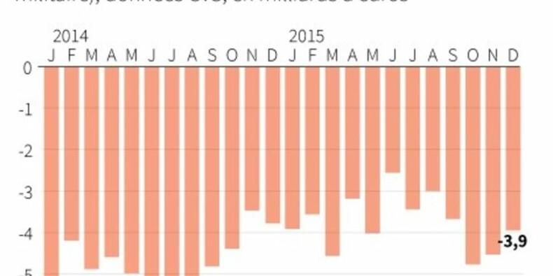 La facture énergétique allège le déficit commercial 2015