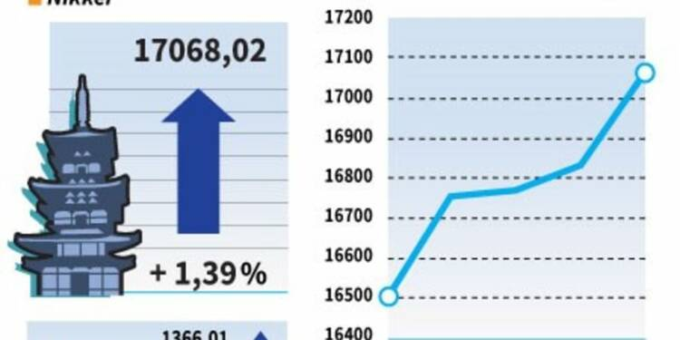 La Bourse de Tokyo finit à un pic d'un mois grâce au yen