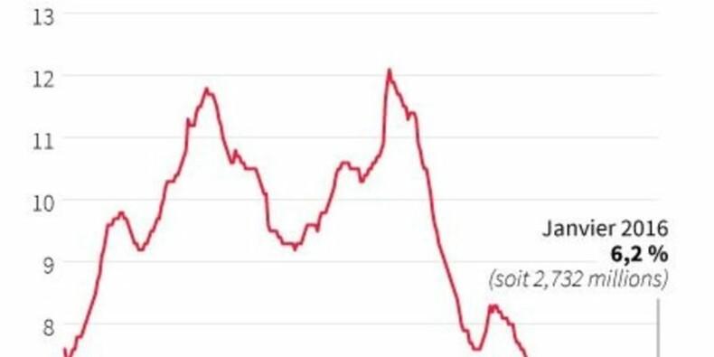 Nouveau plus bas record du taux de chômage en Allemagne
