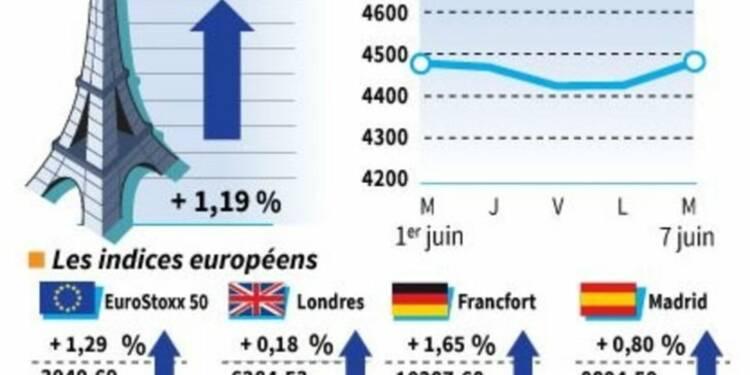 Les Bourses européennes finissent dans le vert avec le pétrole