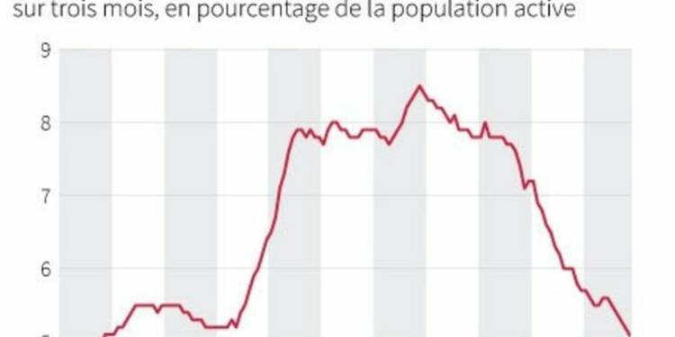 Nouvelle baisse inattendue du chômage en Grande-Bretagne