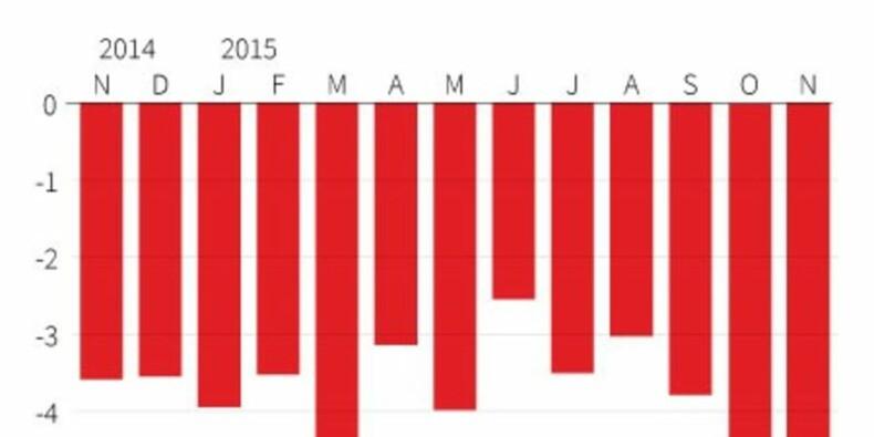 Le déficit commercial en baisse en novembre