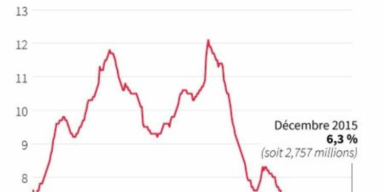 Le taux de chômage en Allemagne stable à 6,3% en décembre
