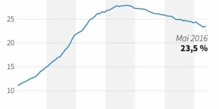 Taux de chômage inchangé en Grèce au mois de mai, à 23,5%