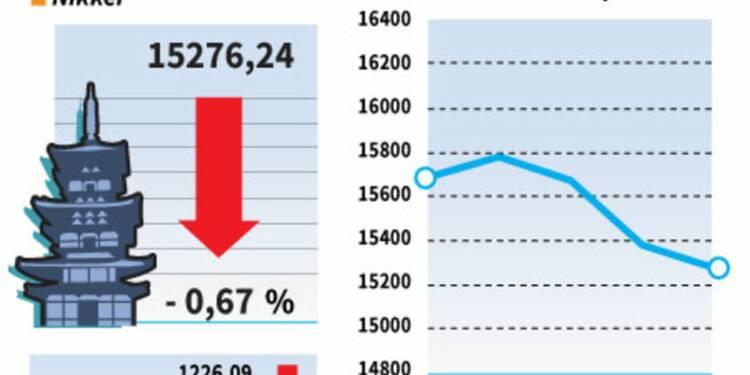 La Bourse de Tokyo finit en baisse de 0,67