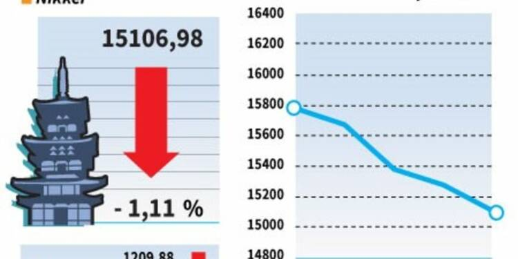 La Bourse de Tokyo finit en baisse, Nintendo grimpe