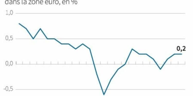 L'inflation recule en zone euro et complique la tâche de la BCE