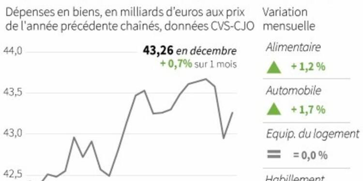 La consommation des ménages rebondit en décembre
