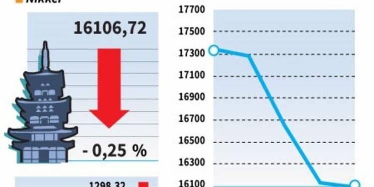 La Bourse de Tokyo finit en recul, la hausse du yen pèse