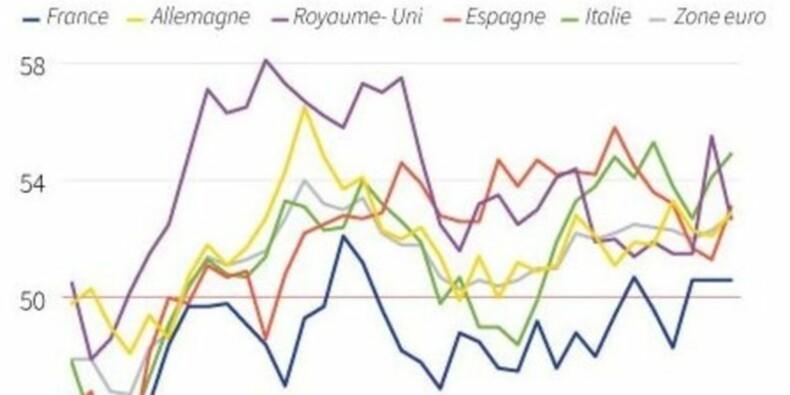 Le secteur manufacturier poursuit sa lente croissance en Europe