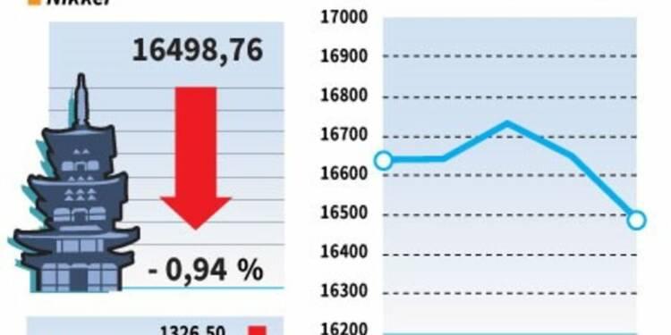 La Bourse de Tokyo cède 0,94% dans de maigres volumes