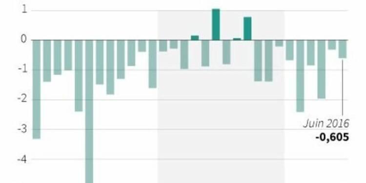 Le déficit des transactions courantes se creuse en juin