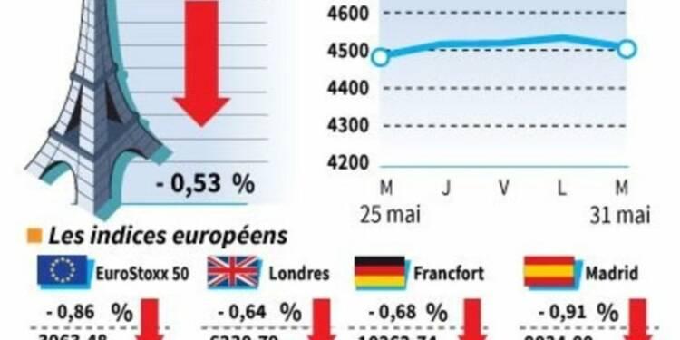 Les marchés européens clôturent en baisse, 3e gain mensuel