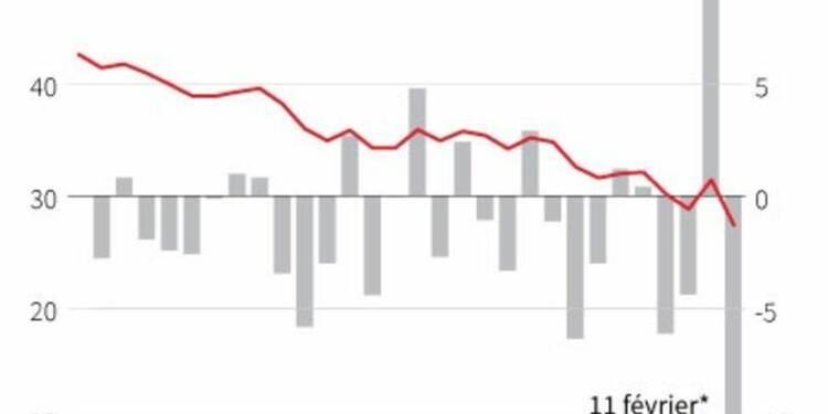 Société générale plonge en Bourse, les incertitudes pèsent