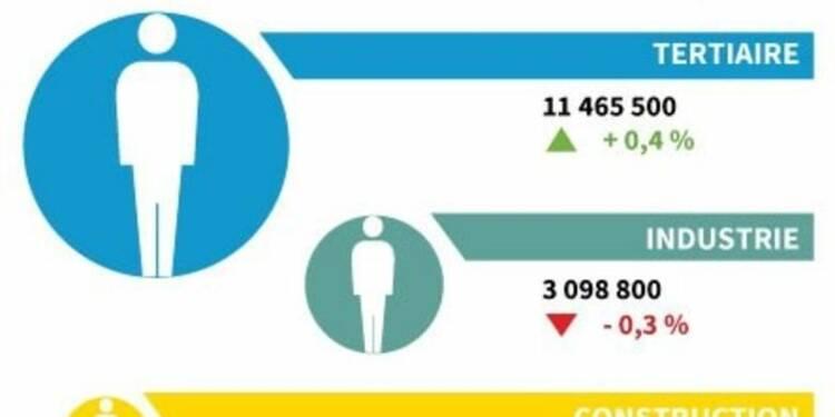 L'emploi salarié en France en hausse de 0,2% au 4e trimestre