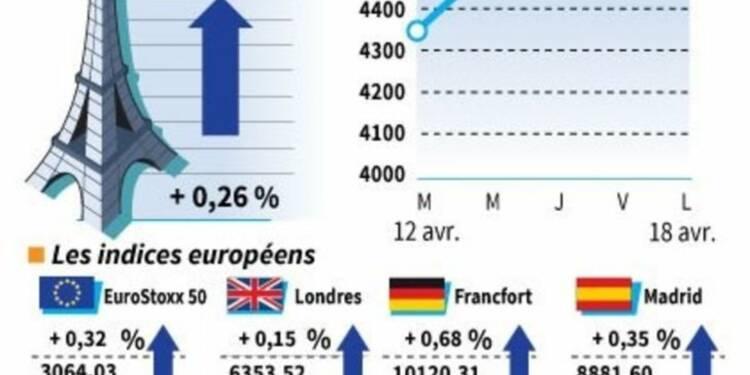 Clôture en hausse des marchés européens rassurés par Wall Street