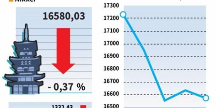 La Bourse de Tokyo a reculé avec la vigueur du yen