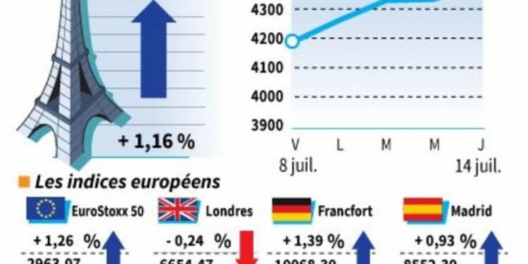 Les Bourses européennes clôturent en hausse, sauf Londres