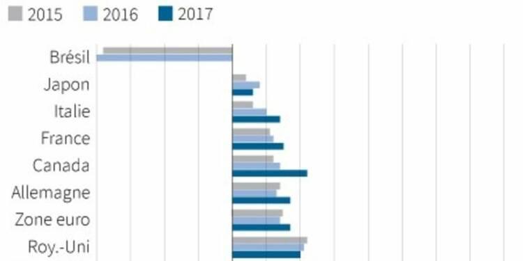 L'OCDE, plus pessimiste, pousse à agir pour la croissance
