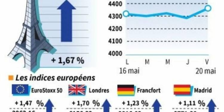 Les marchés européens ont rebondi après les annonces de la Fed