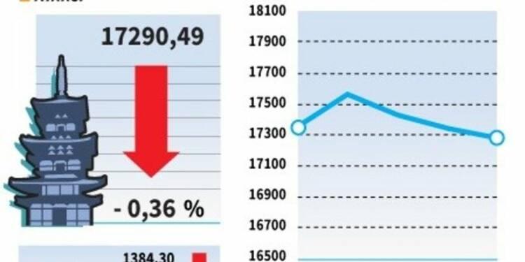 La Bourse de Tokyo finit en baisse de 0,36%