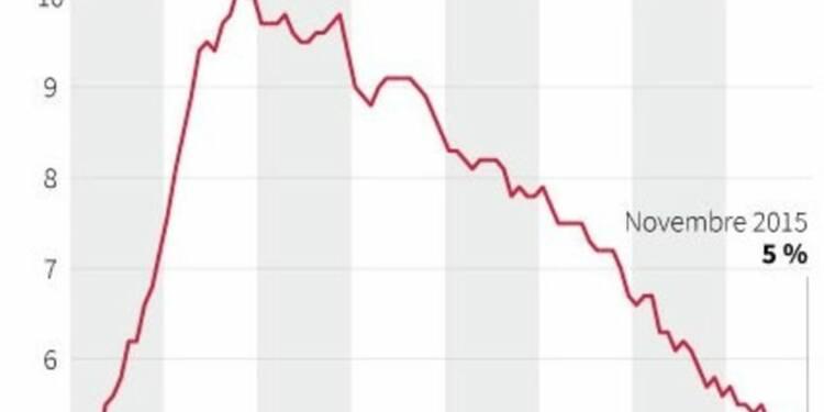 La vigueur de l'emploi aux USA, feu vert pour la hausse des taux