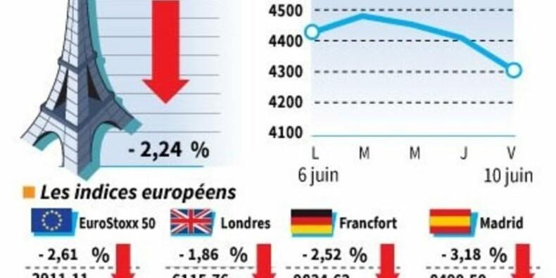Net recul des Bourses européennes à la clôture