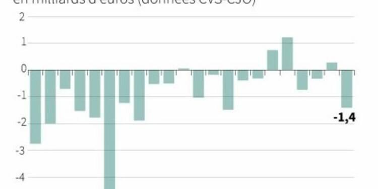 Comptes courants déficitaires en octobre