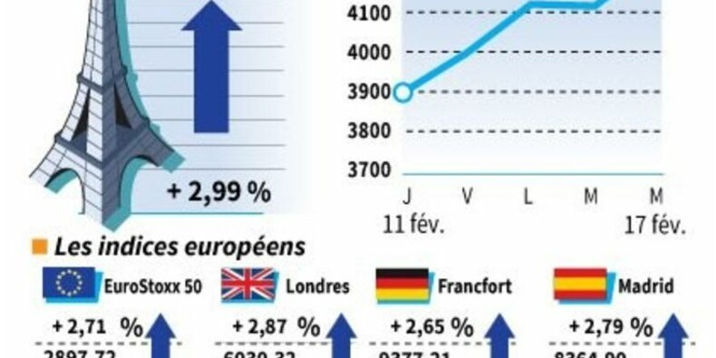 Les Bourses européennes finissent en nette hausse
