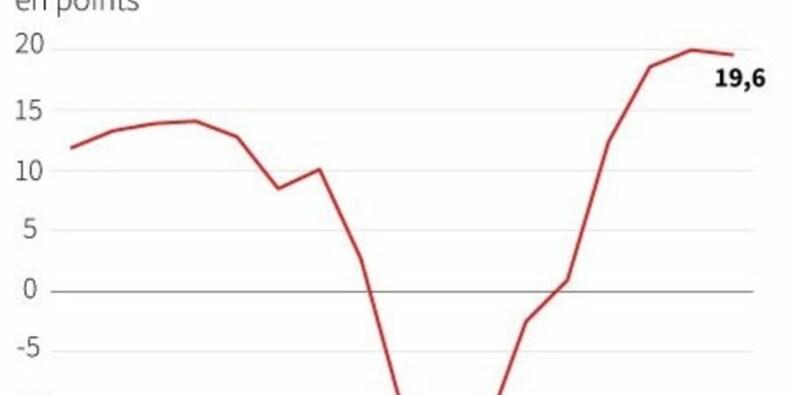 Le moral des investisseurs en zone euro se dégrade légèrement