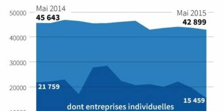 Nouvelle baisse des créations d'entreprises en France en mai