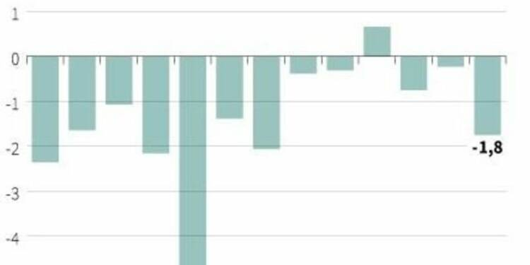 Comptes courants déficitaires de 1,8 milliard d'euros en février