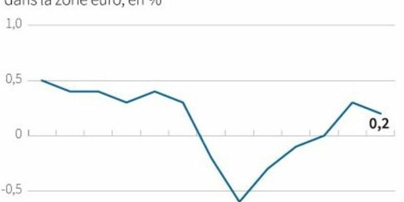 L'inflation en zone euro confirmée à +0,2% sur un an en juin