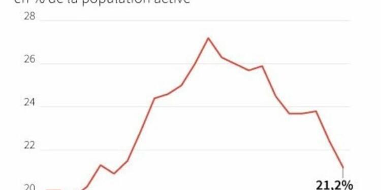 Le chômage en Espagne à son plus bas niveau depuis quatre ans