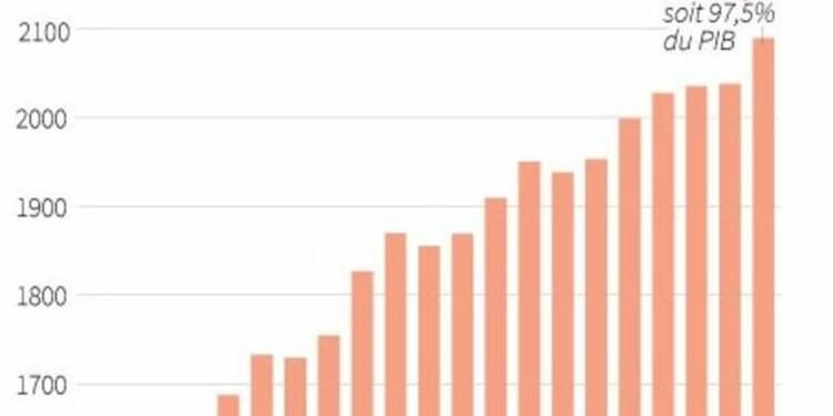 La dette publique atteint de nouveaux sommets