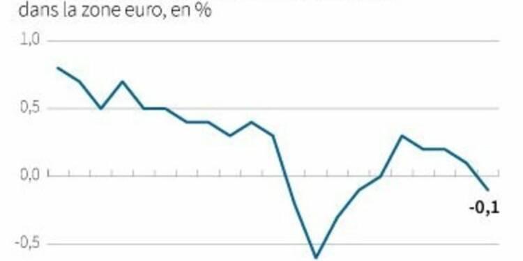 L'inflation redevient négative en zone euro