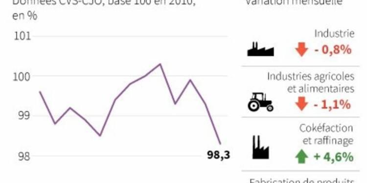 La production industrielle en berne, le 3e trimestre démarre mal
