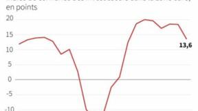 Le sentiment des investisseurs en forte baisse dans la zone euro
