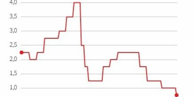 Le gouvernement fixe à 0,75% le taux du Livret A