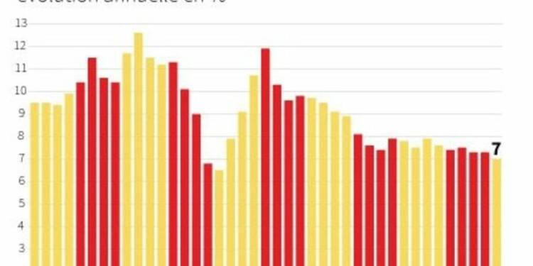 La croissance chinoise à son plus bas niveau depuis six ans