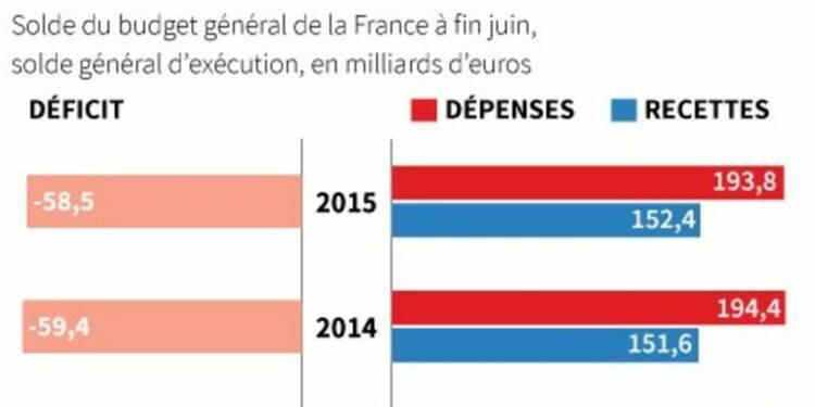 Déficit budgétaire de 58,5 milliards d'euros à fin juin